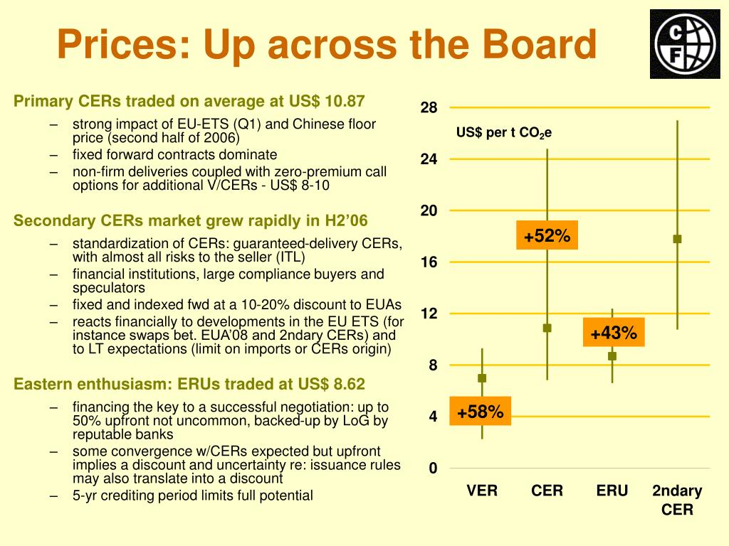 Primary CERs traded on average at US$ 10.87