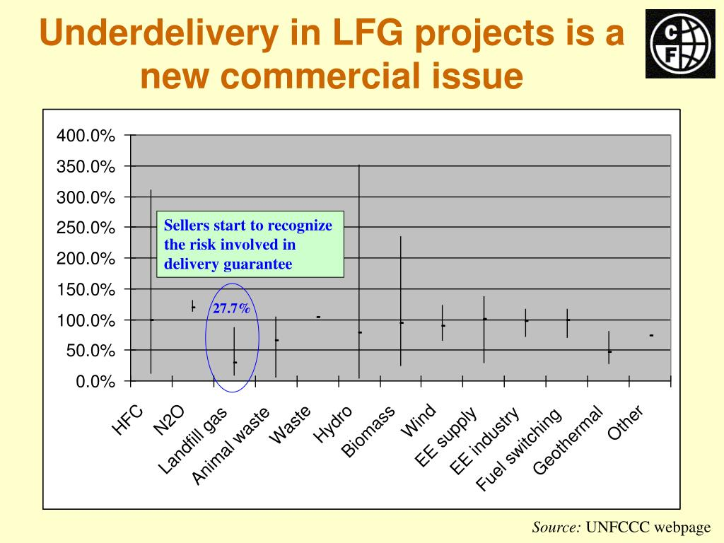 Underdelivery in LFG projects is a new commercial issue