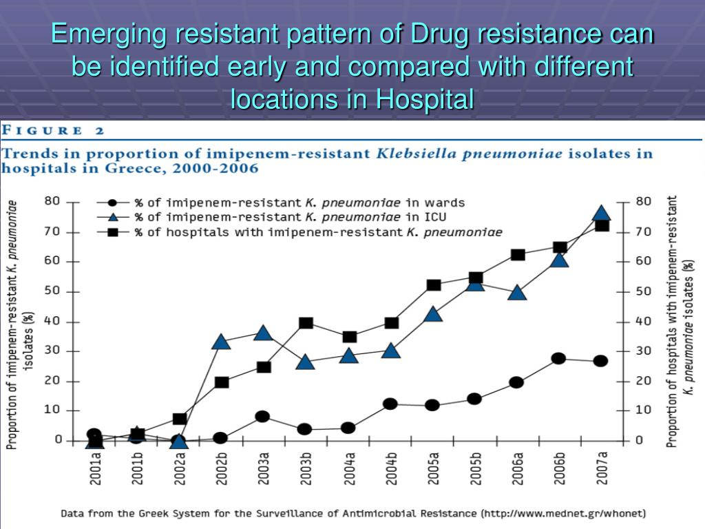 Emerging resistant pattern of Drug resistance can be identified early and compared with different locations in Hospital