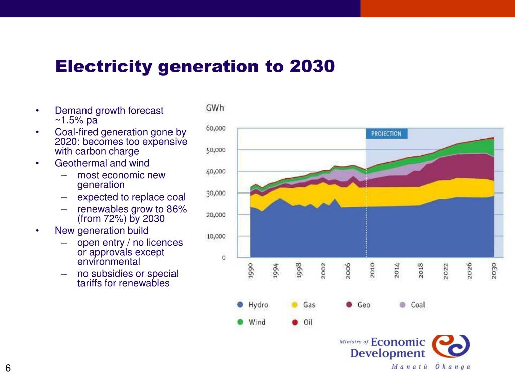 Electricity generation to 2030