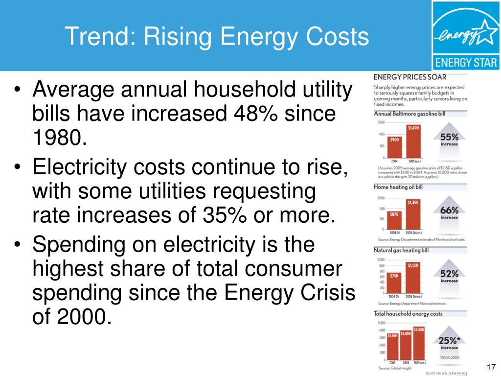Trend: Rising Energy Costs