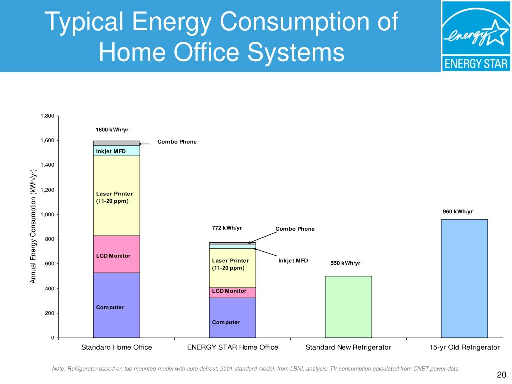 Typical Energy Consumption of Home Office