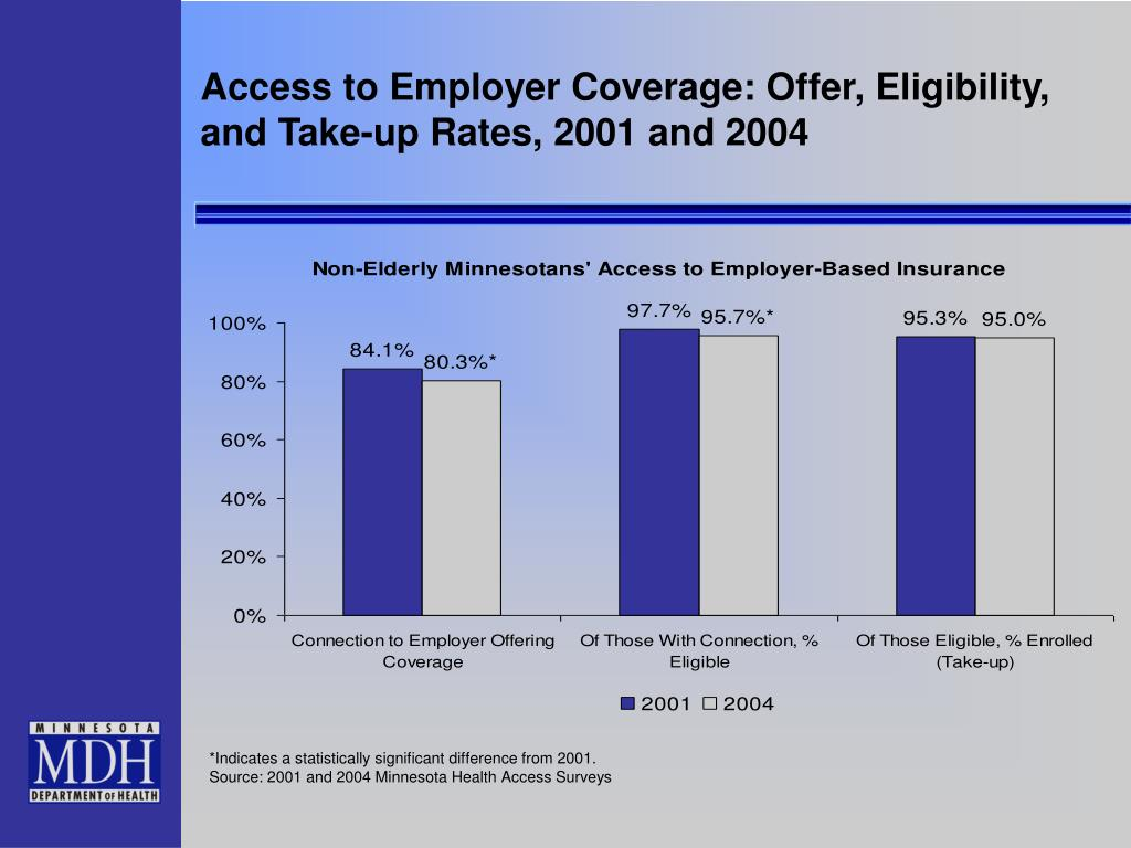 Access to Employer Coverage: Offer, Eligibility, and Take-up Rates, 2001 and 2004