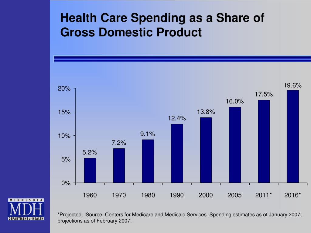 Health Care Spending as a Share of Gross Domestic Product