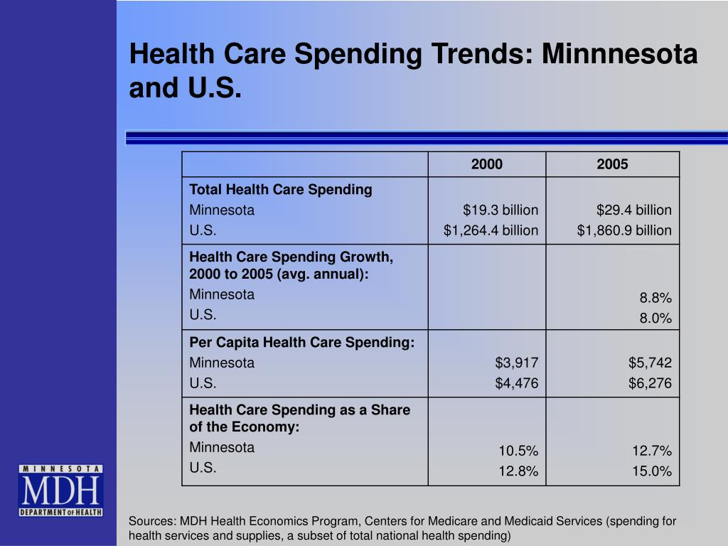 Health Care Spending Trends: Minnnesota and U.S.