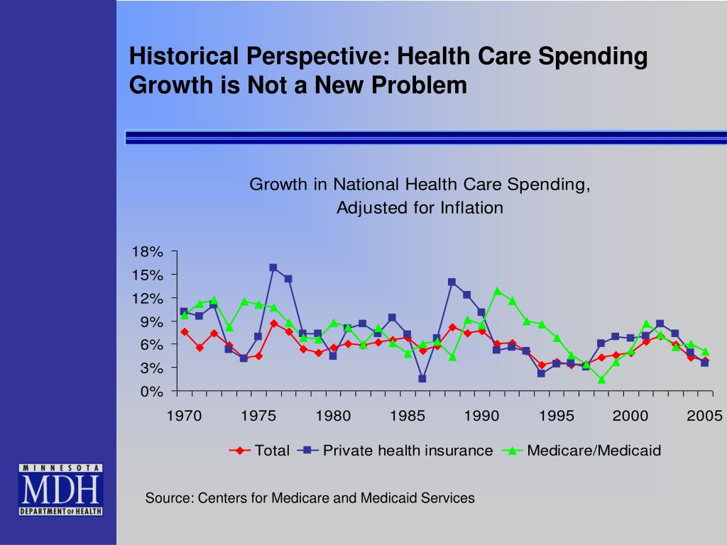 Historical Perspective: Health Care Spending Growth is Not a New Problem