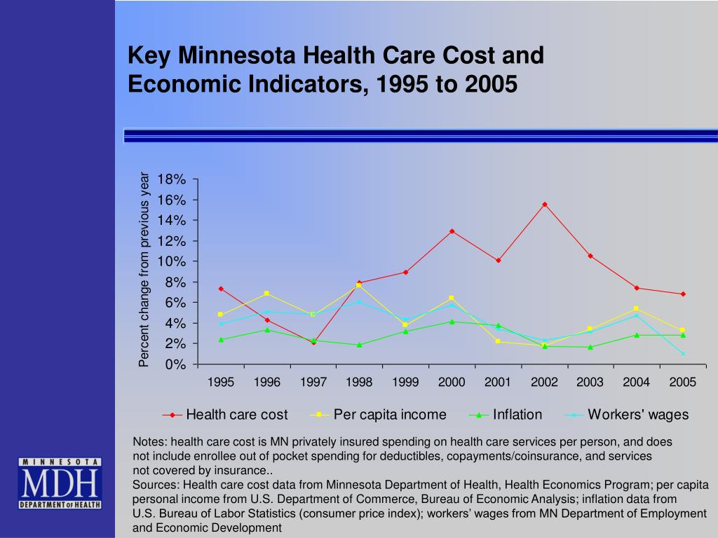 Key Minnesota Health Care Cost and