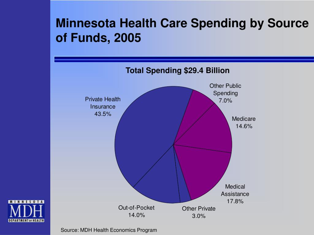 Minnesota Health Care Spending by Source of Funds, 2005