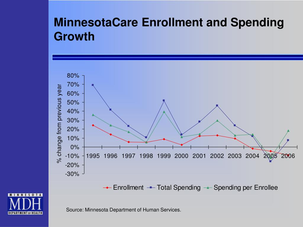MinnesotaCare Enrollment and Spending Growth