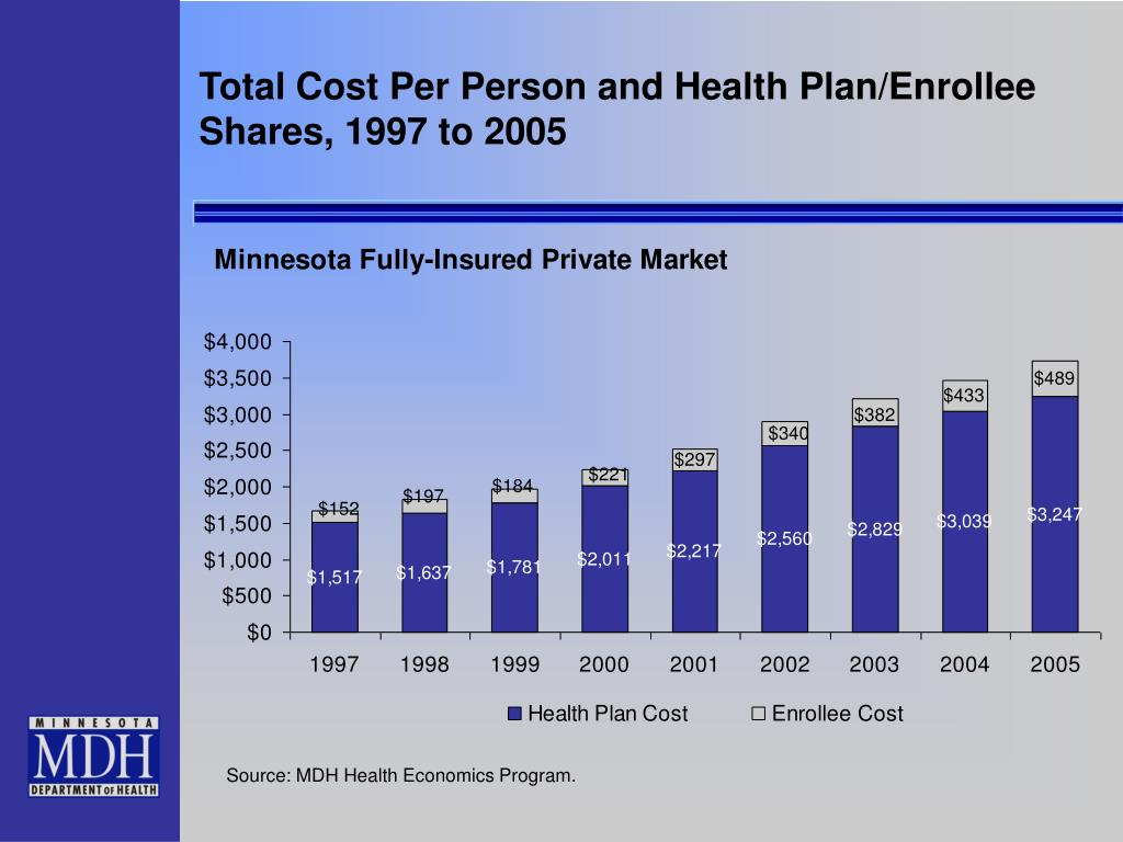 Total Cost Per Person and Health Plan/Enrollee Shares, 1997 to 2005