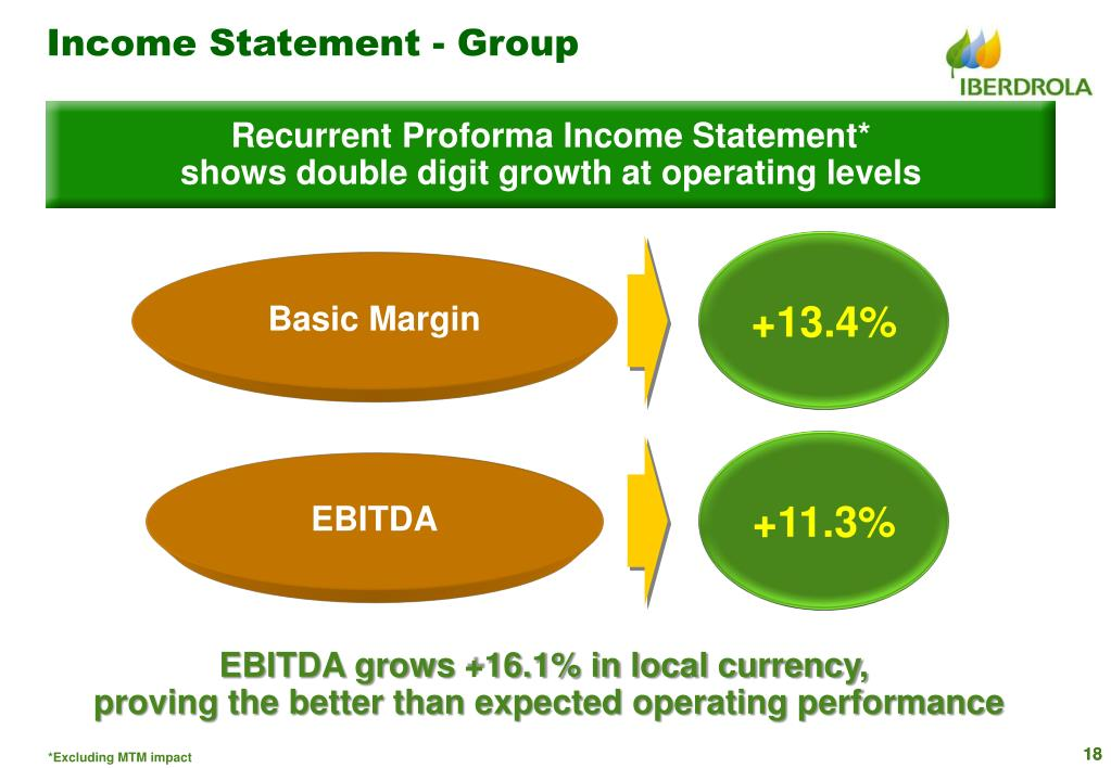Income Statement - Group