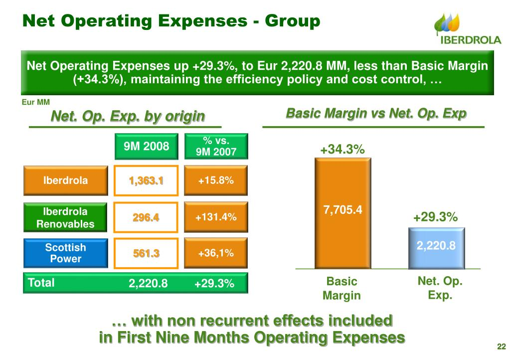 Net Operating Expenses - Group