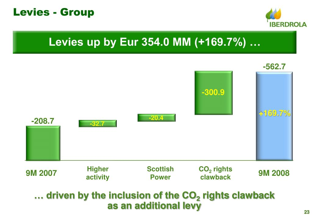 Levies - Group