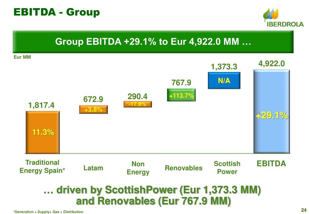 EBITDA - Group