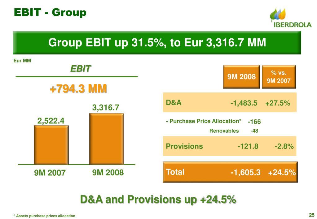EBIT - Group