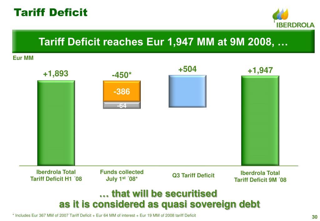 Tariff Deficit