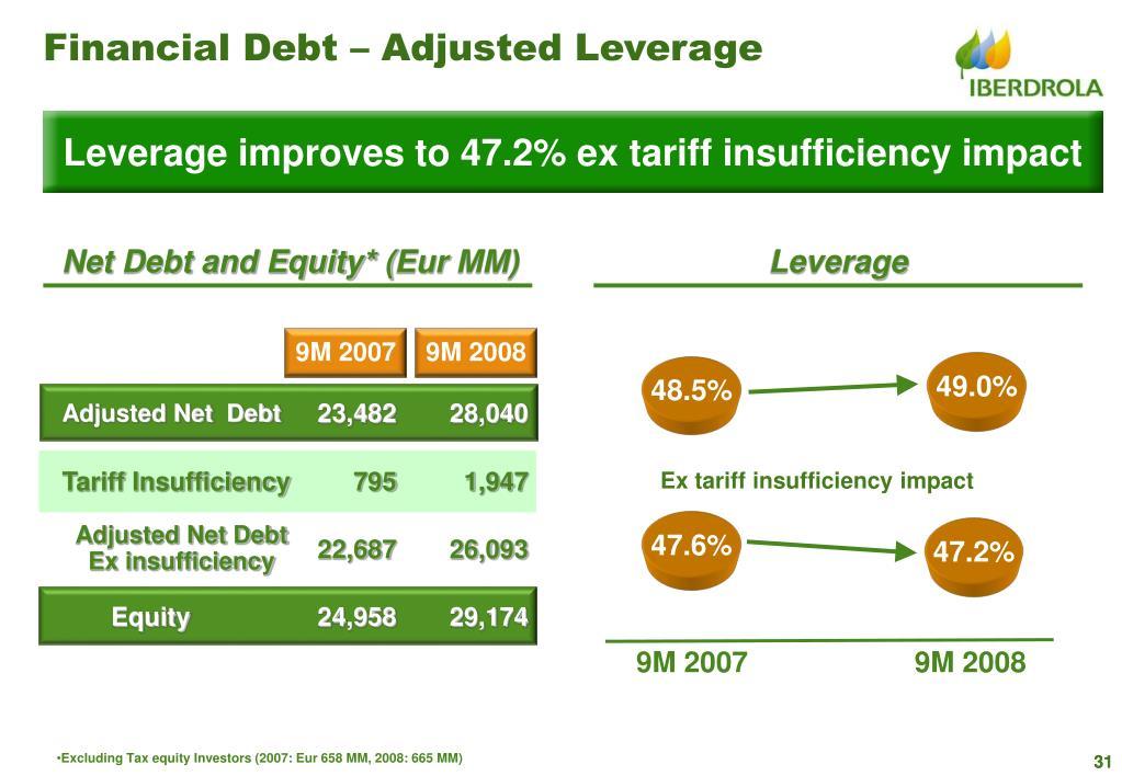 Financial Debt – Adjusted Leverage