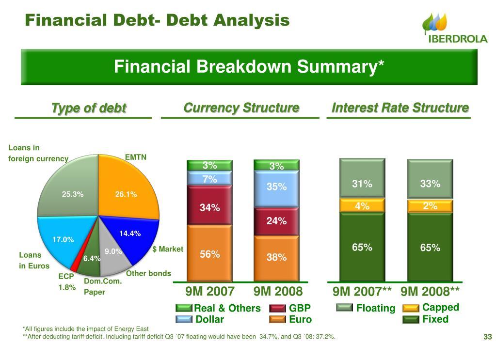 Financial Debt- Debt Analysis