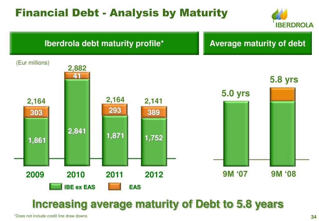 Financial Debt - Analysis by Maturity