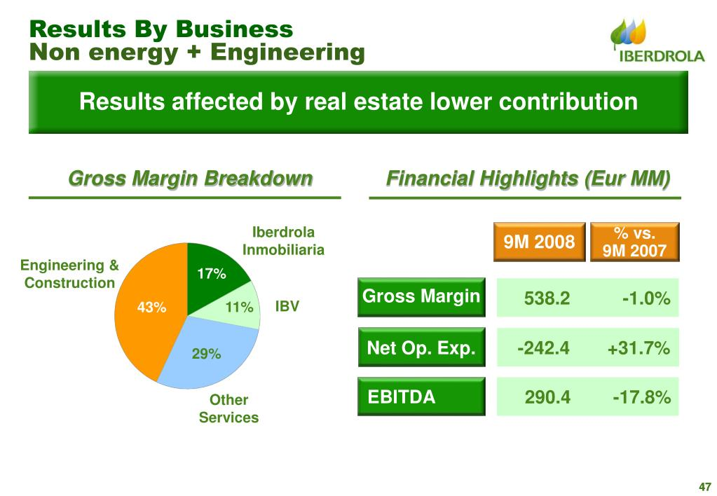 Results By Business