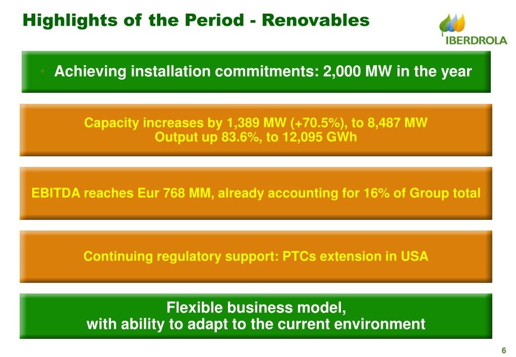 Highlights of the Period - Renovables