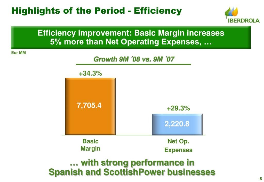Highlights of the Period - Efficiency