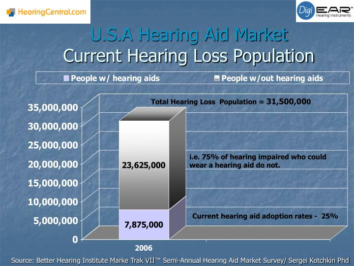 U s a hearing aid market current hearing loss population