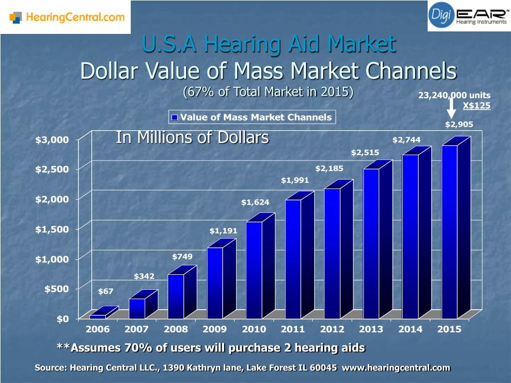 U.S.A Hearing Aid Market