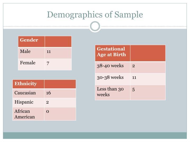 Demographics of Sample