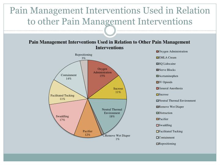Pain Management Interventions Used in Relation to other Pain Management Interventions