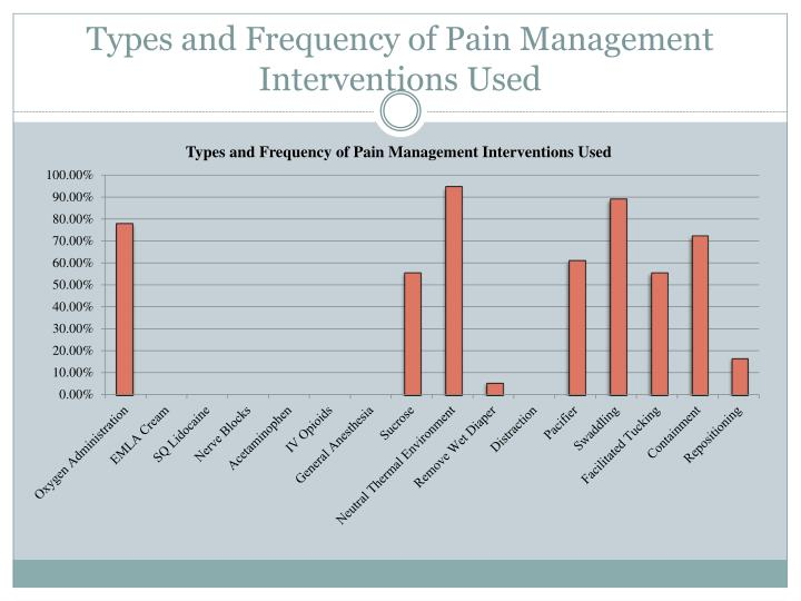 Types and Frequency of Pain Management Interventions Used