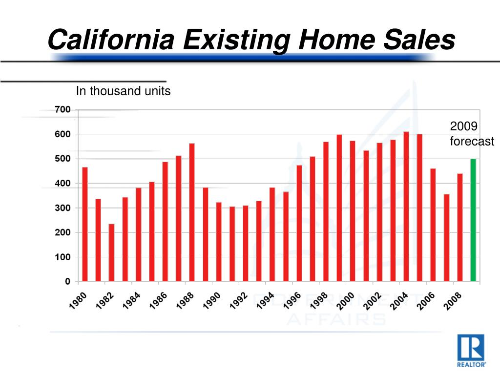 California Existing Home Sales