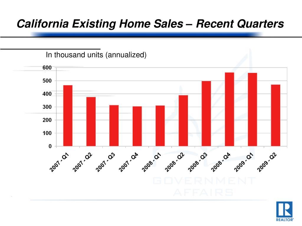 California Existing Home Sales – Recent Quarters