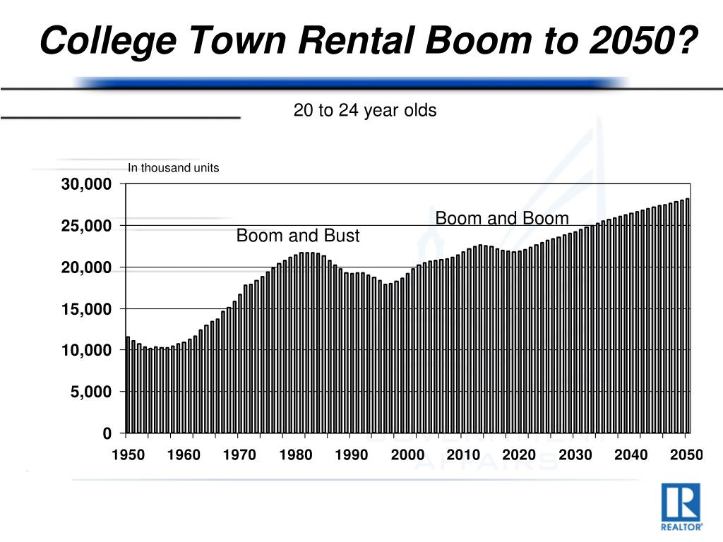College Town Rental Boom to 2050?