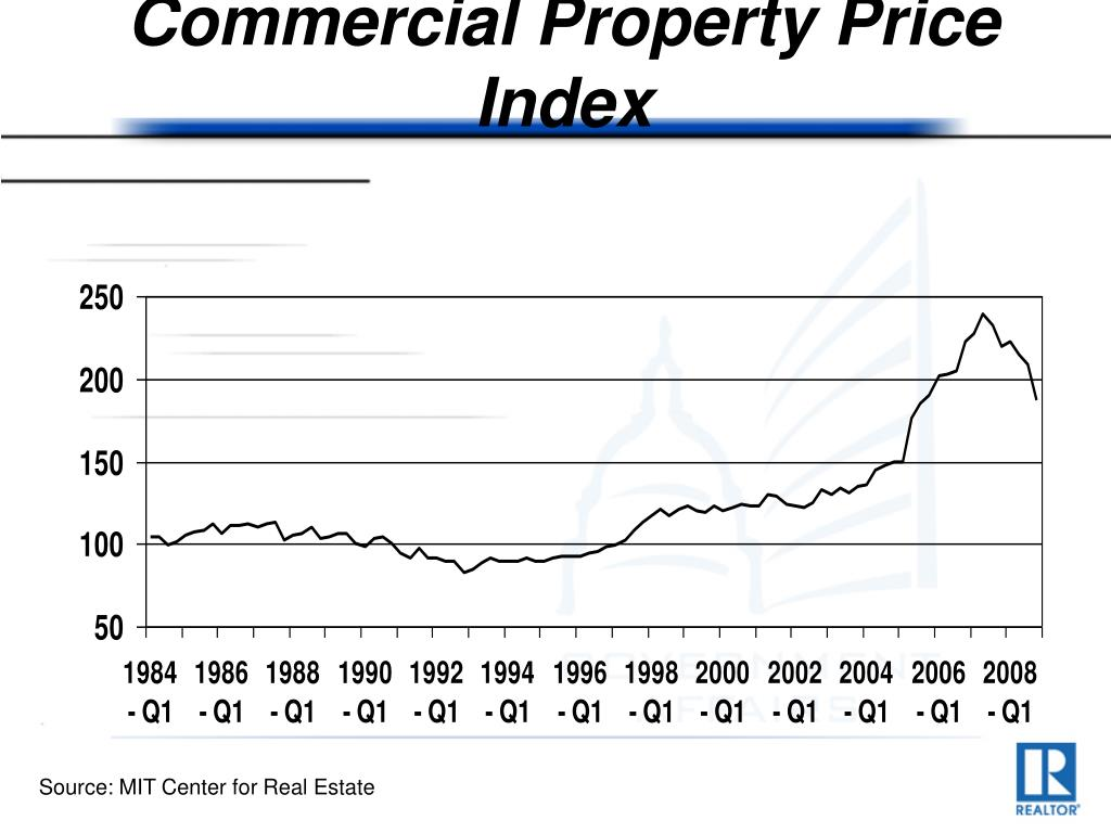 Commercial Property Price Index