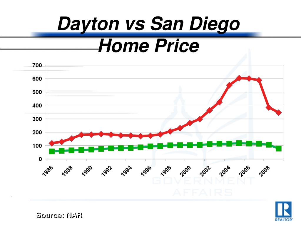 Dayton vs San Diego