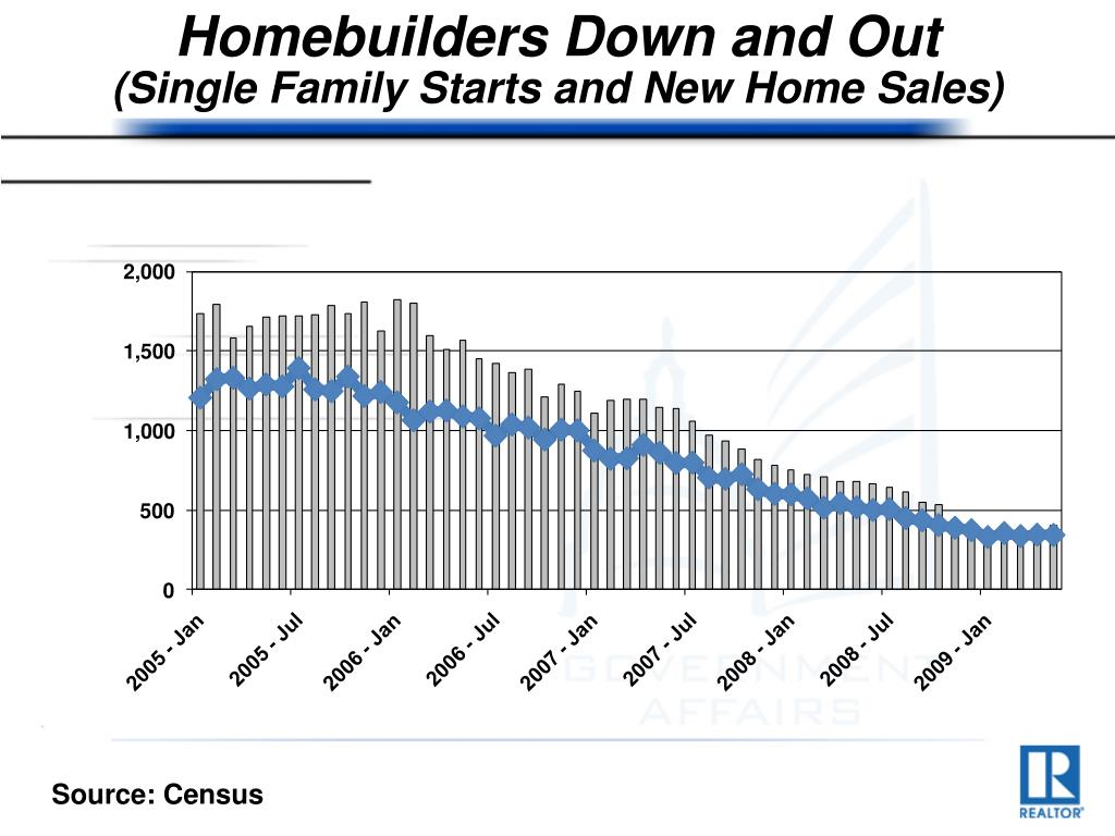 Homebuilders Down and Out
