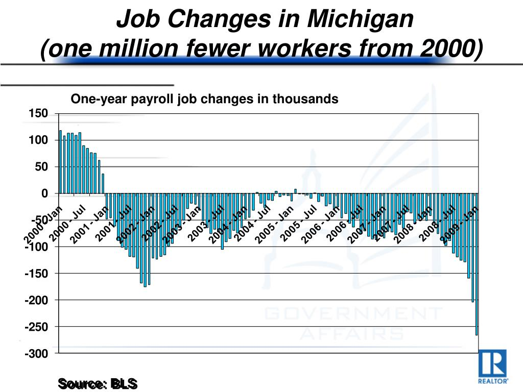Job Changes in Michigan