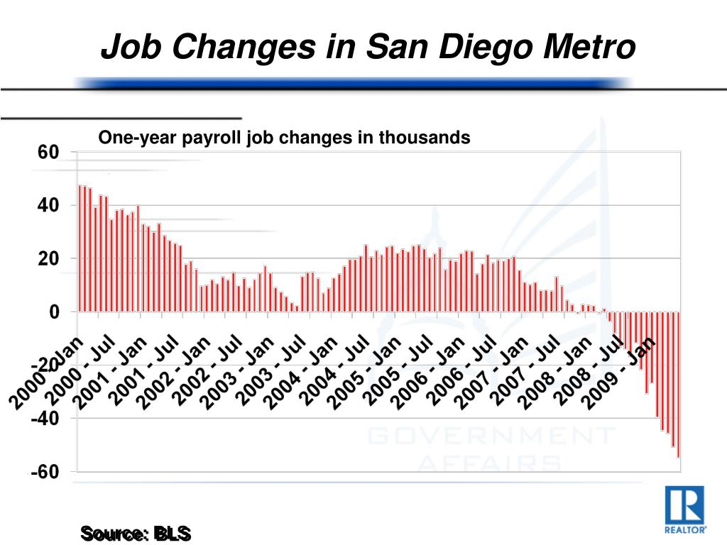 Job Changes in San Diego Metro