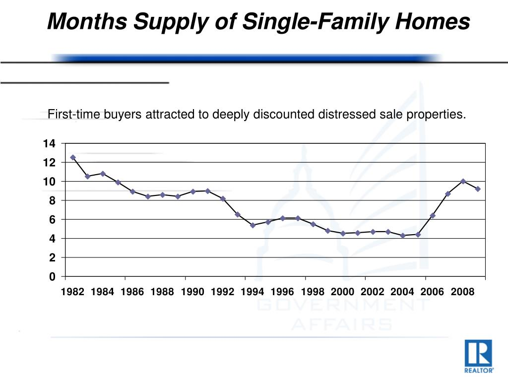 Months Supply of Single-Family Homes