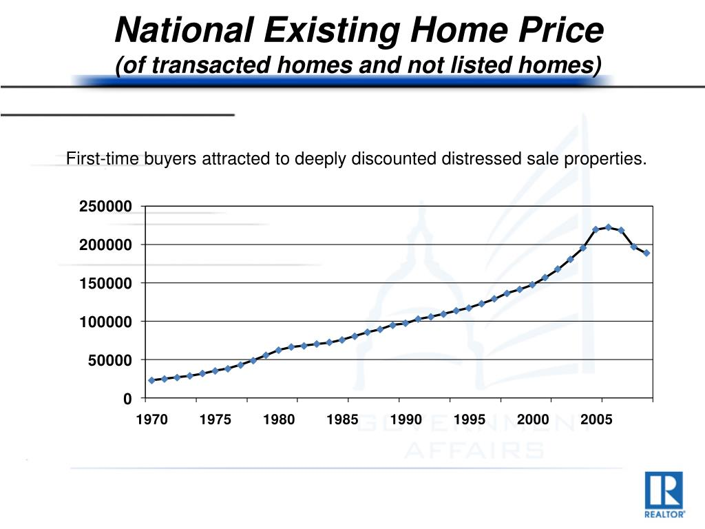 National Existing Home Price