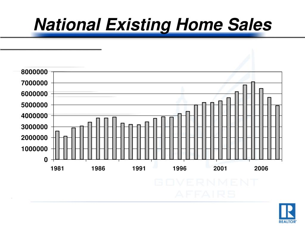 National Existing Home Sales