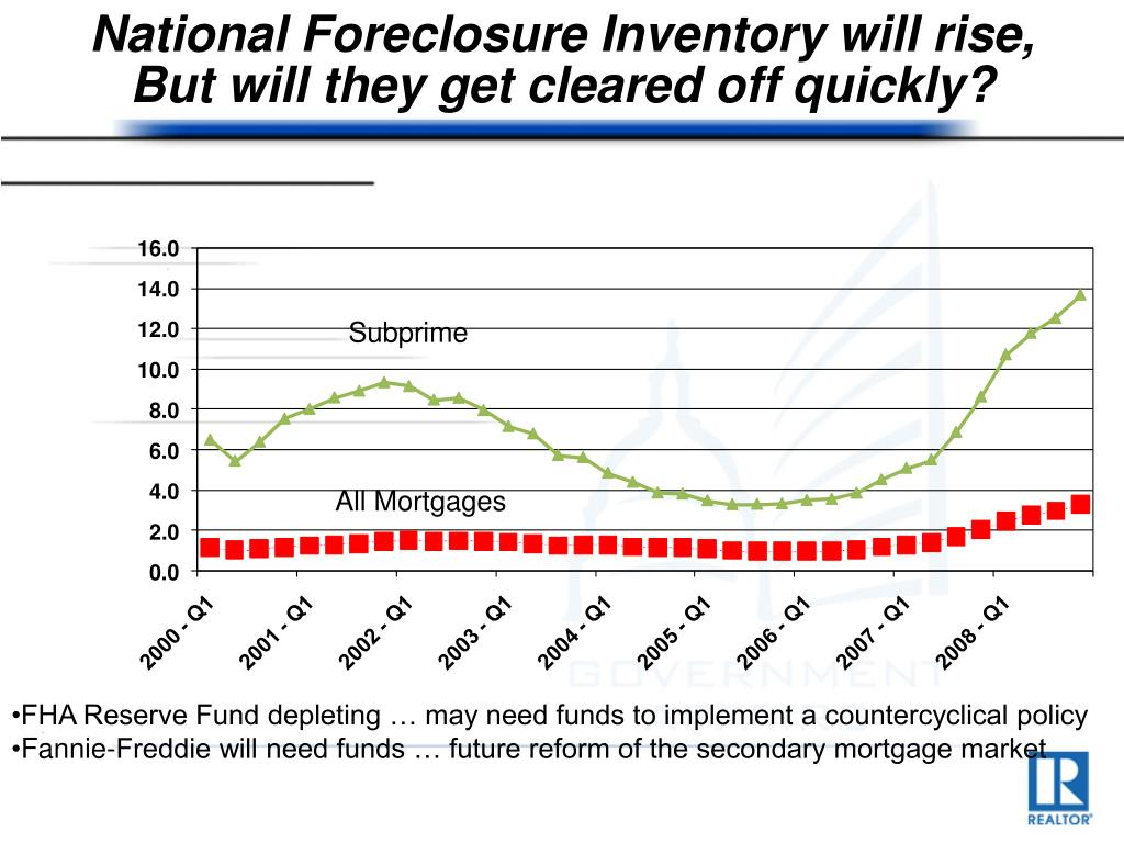 National Foreclosure Inventory will rise,