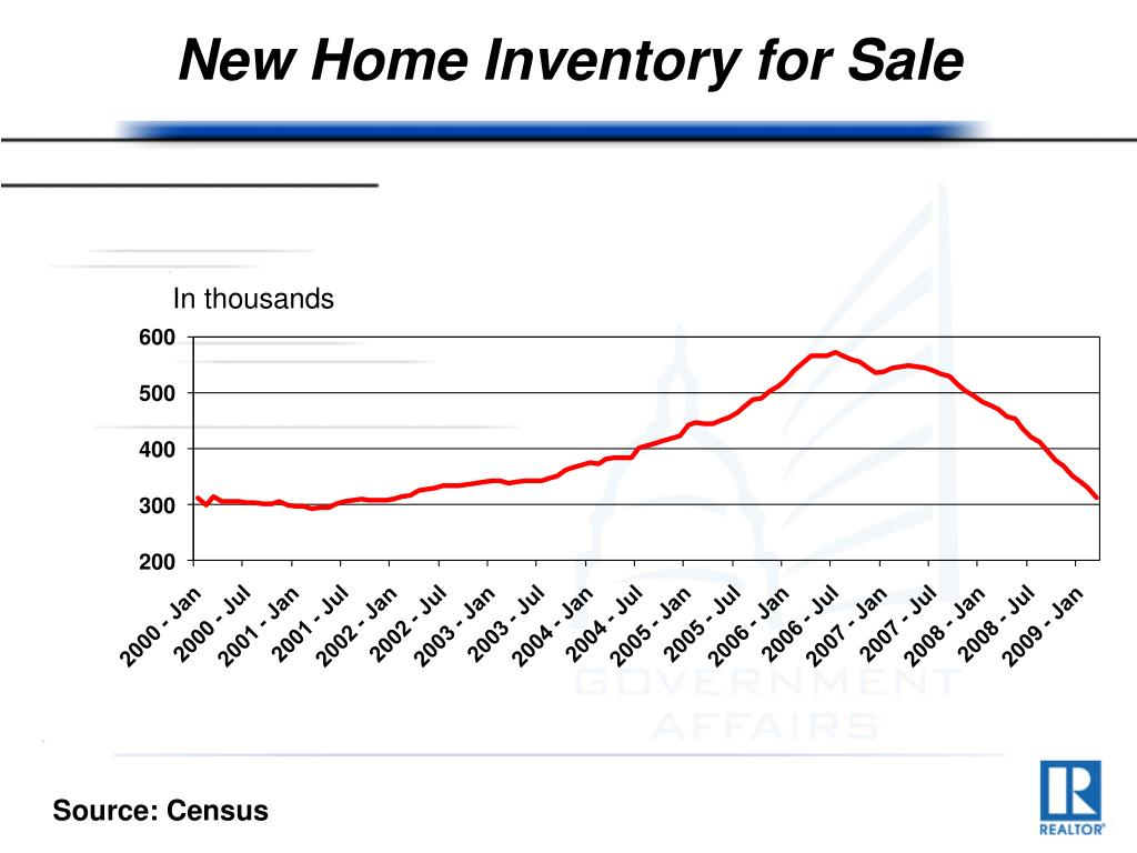 New Home Inventory for Sale