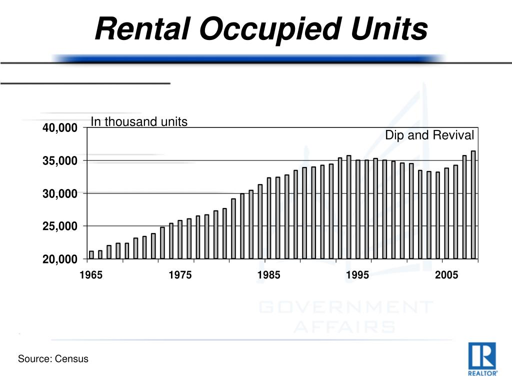 Rental Occupied Units