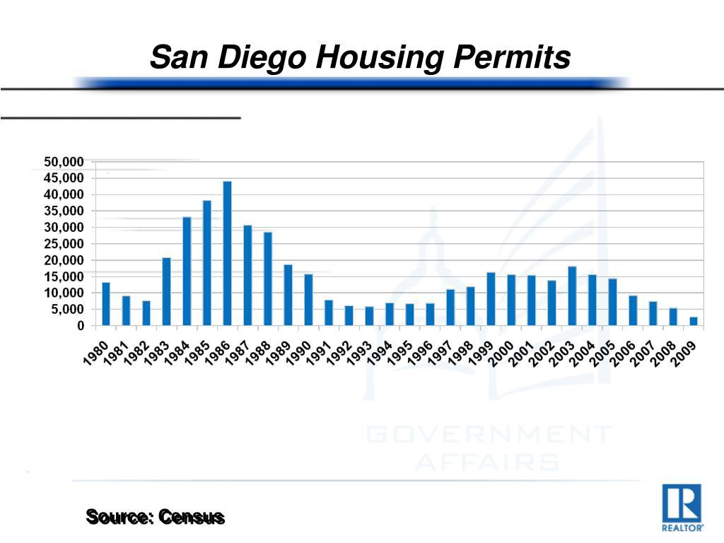 San Diego Housing Permits