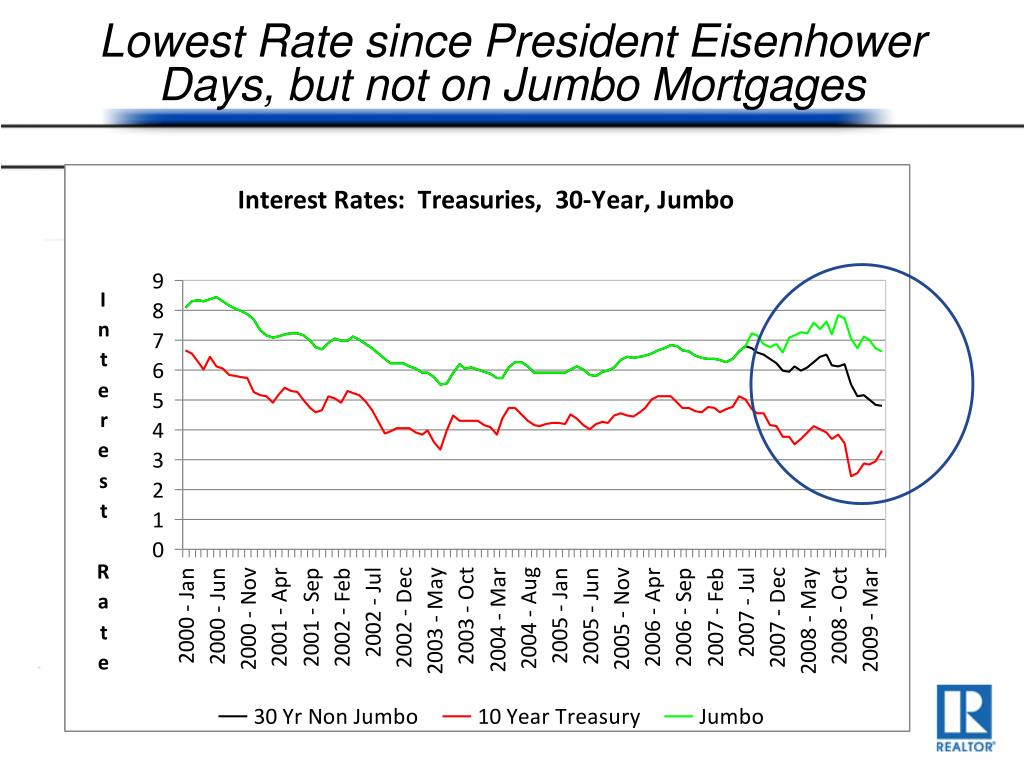 Lowest Rate since President Eisenhower Days, but not on Jumbo Mortgages