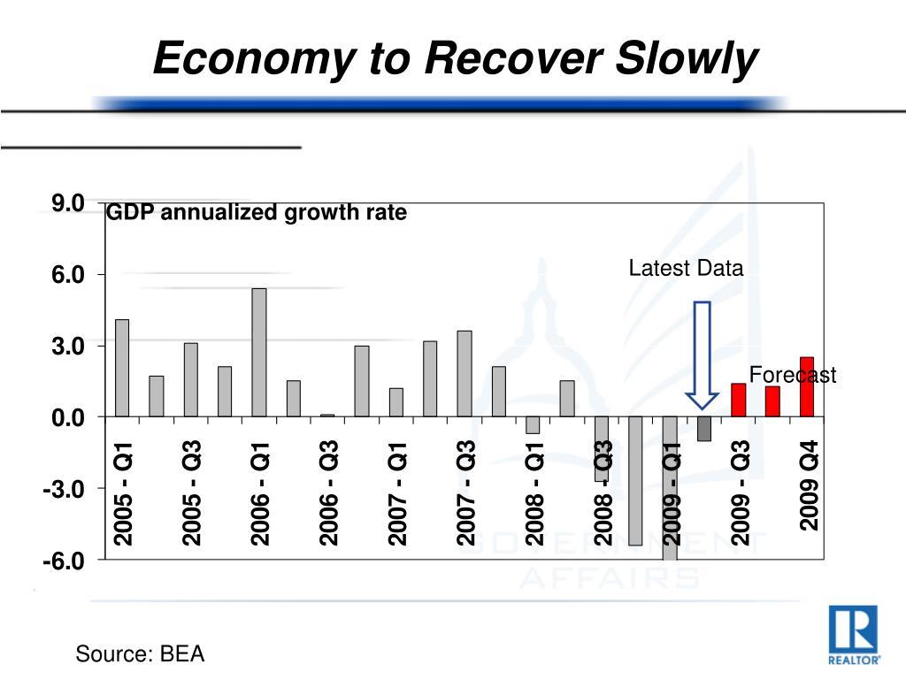 Economy to Recover Slowly