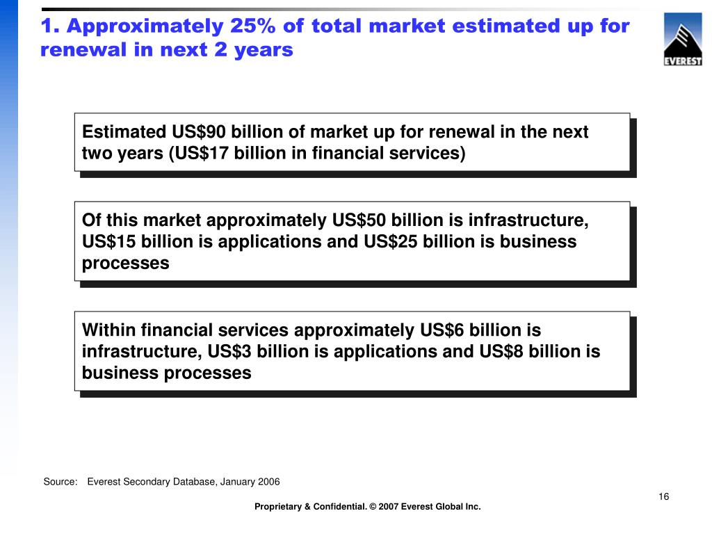 1. Approximately 25% of total market estimated up for renewal in next 2 years