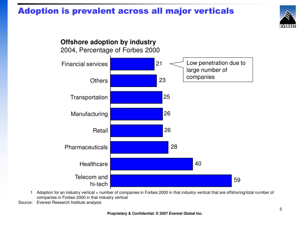 Offshore adoption by industry